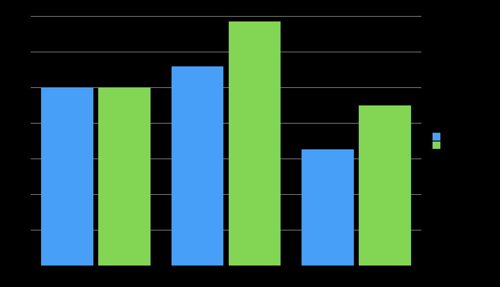 OOTB Chart