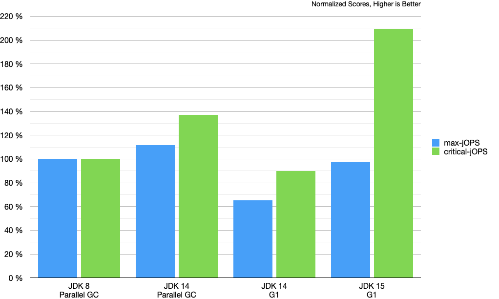 OOTB JDK 15 Chart